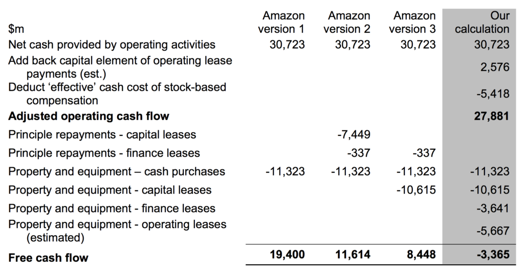 Estimate Lease Payment >> In Search Of Free Cash Flow Amazon The Footnotes Analyst