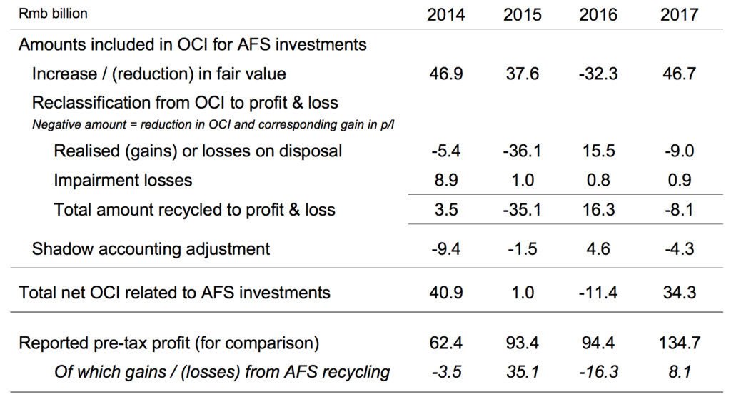 afs investment ifrs